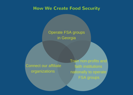 how-we-create-food-security1.png