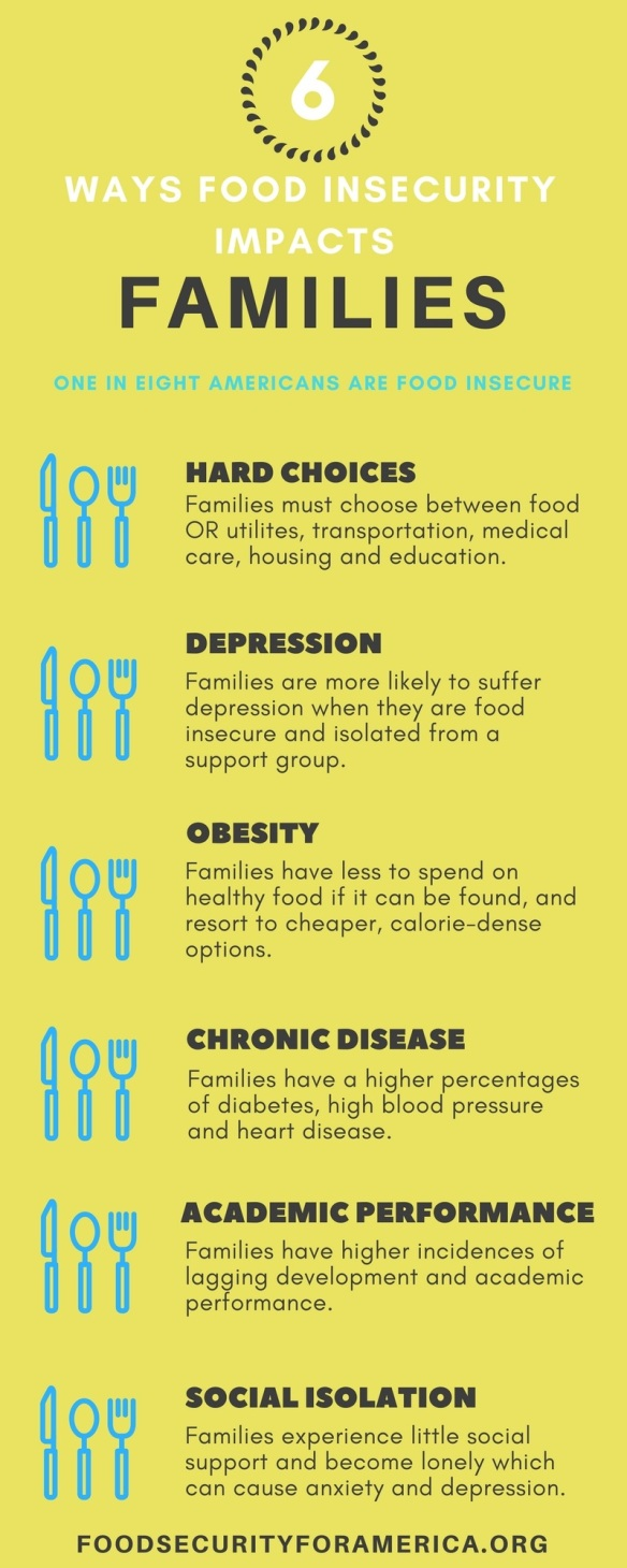 6 ways food insecurity